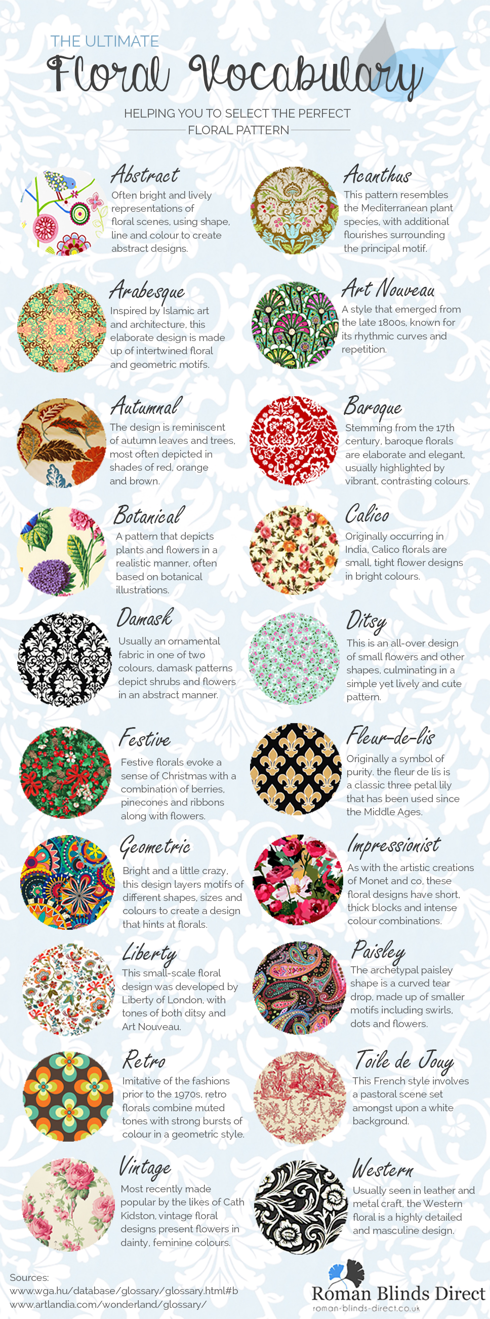 The ultimate floral vocabulary infographic roman blinds blog for Most popular fabric patterns